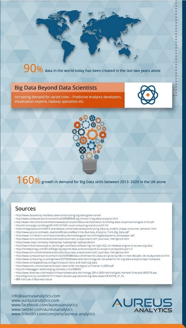 Analyse Big Data 4