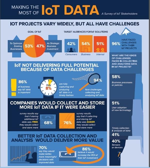 analyse Big Data