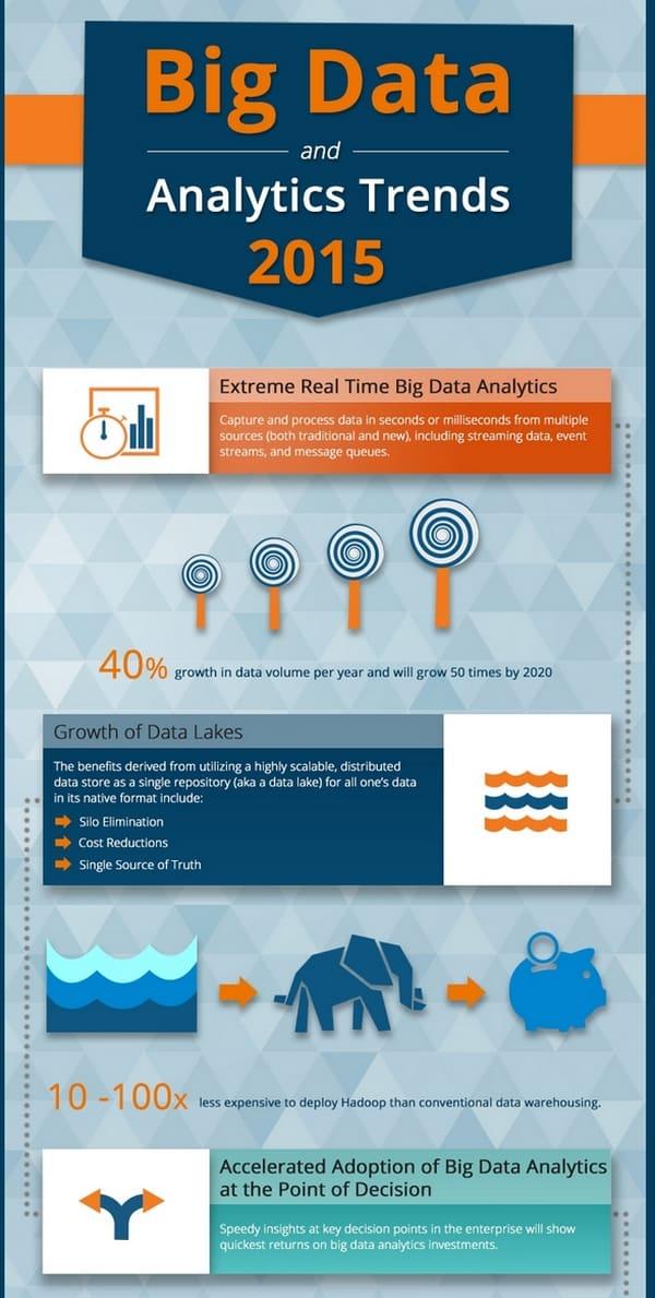 Analyse Big Data 1