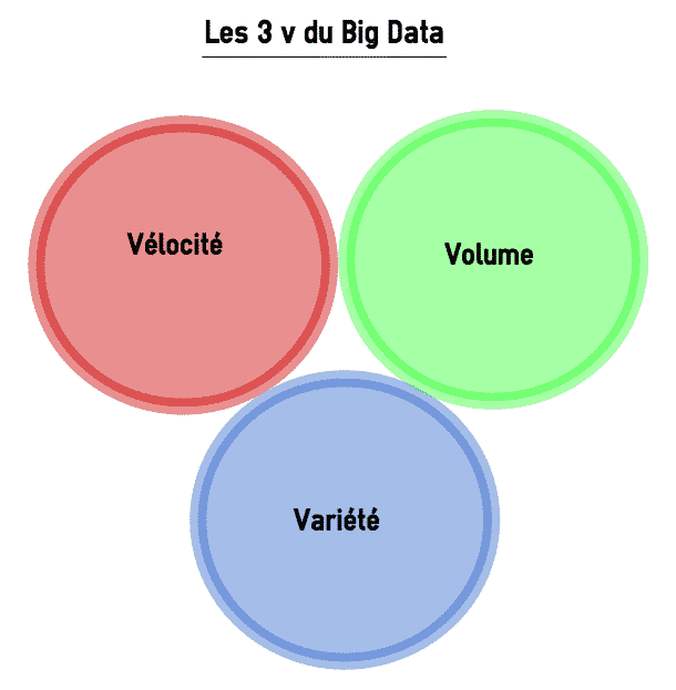 Definition Qu Est Ce Que Le Big Data Lebigdata Fr