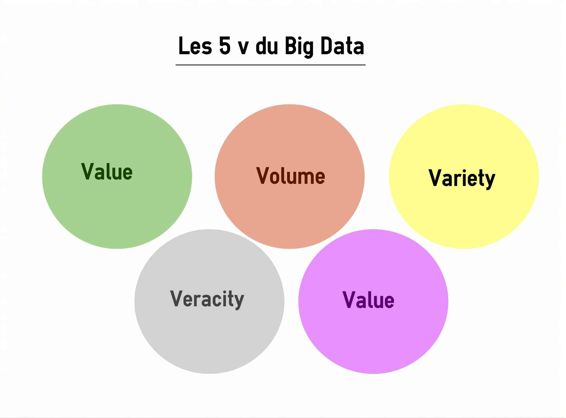 LES 5 V DU BIG DATA