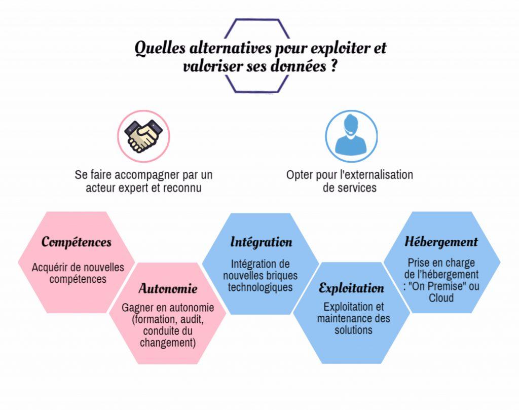 cyres-alternatives-big-data