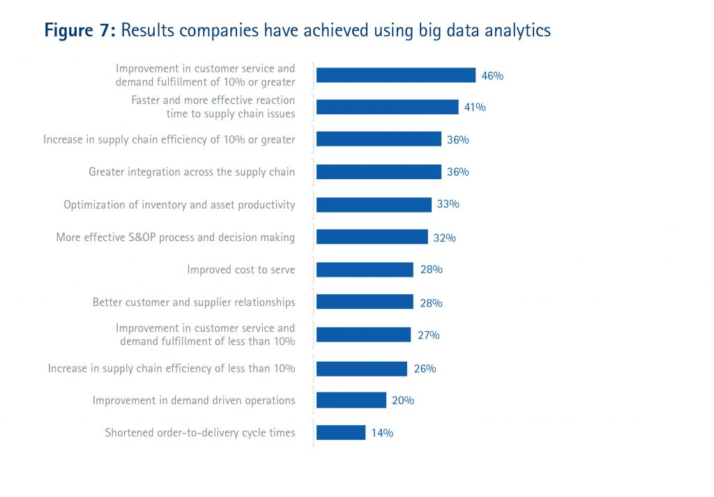 big-data-accenture-logistique (12)