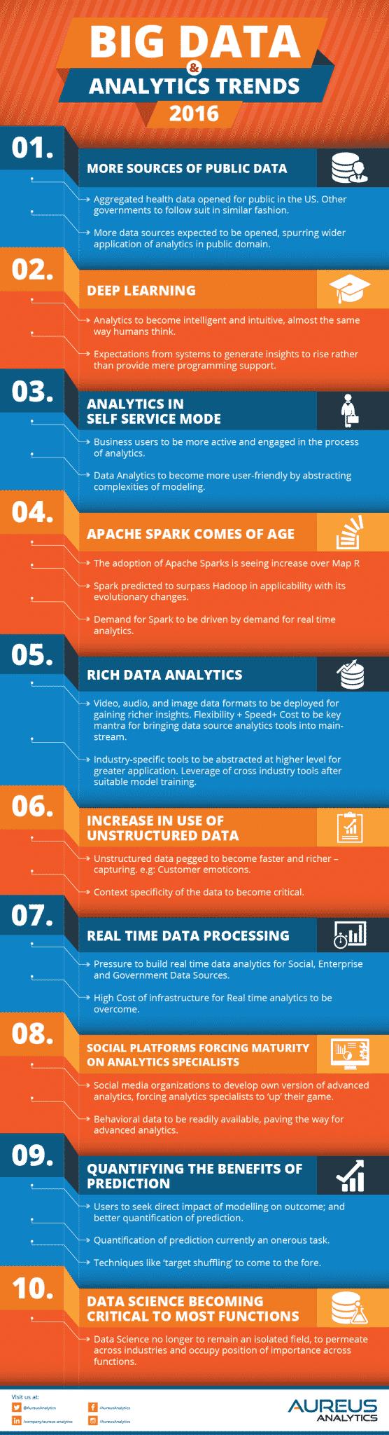 big-data-analytics-trends-report-aureus-analytics