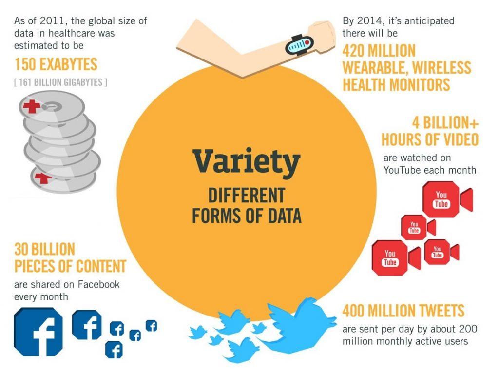 big-data-variete