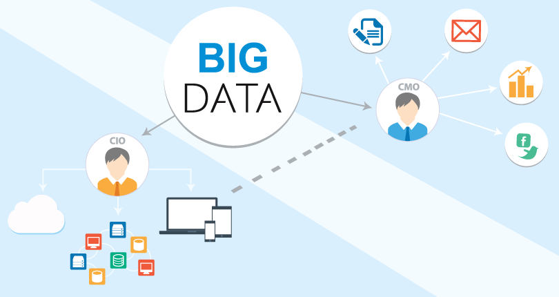 marketing-big-data-canaux