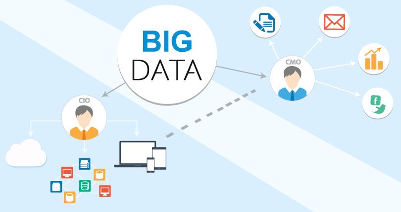 marketing-big-data-channels