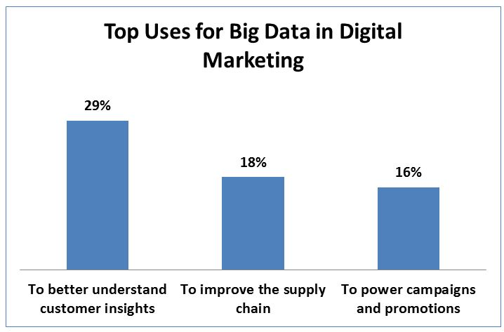 sondage-big-data-marketing