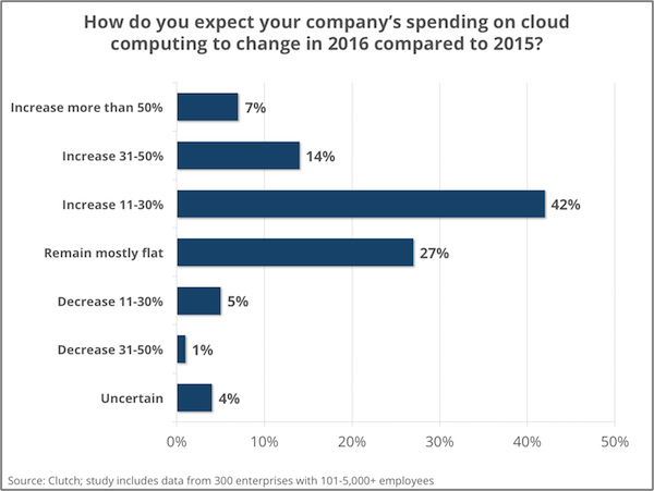 budget-cloud