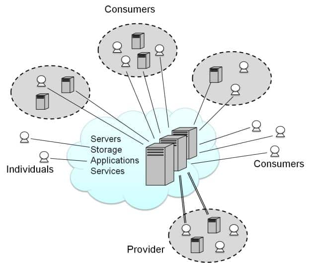 cloud-computing-fournisseurs