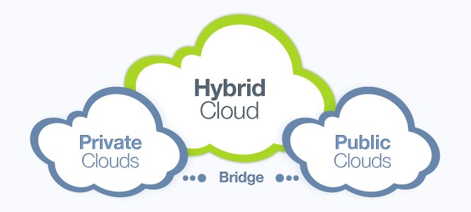 cloud-public-prive-hybride