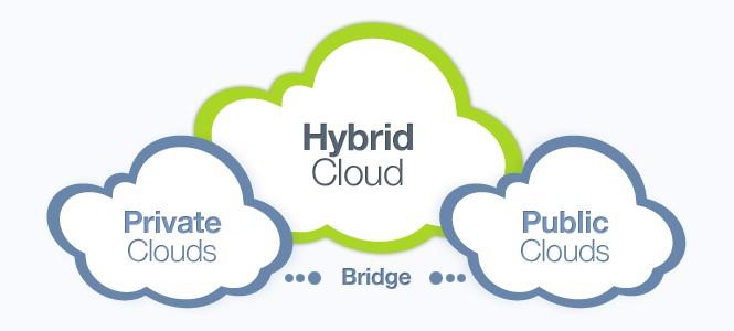 cloud-public-prive-hybride