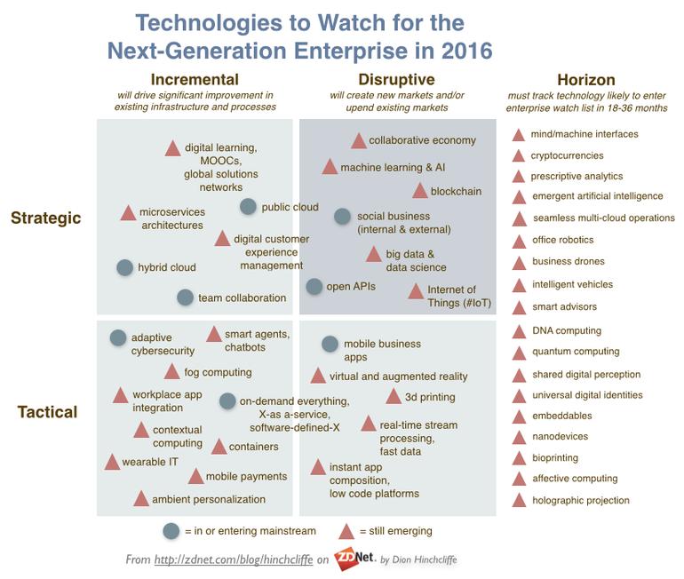 technologies-entreprise-schema
