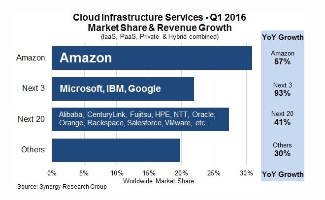 cloud-services-classement