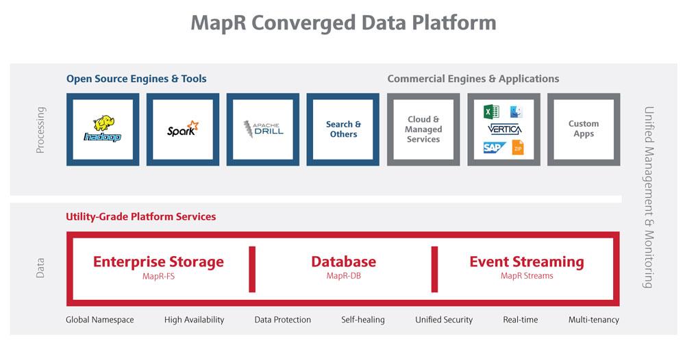 mapr-converged-data-platform