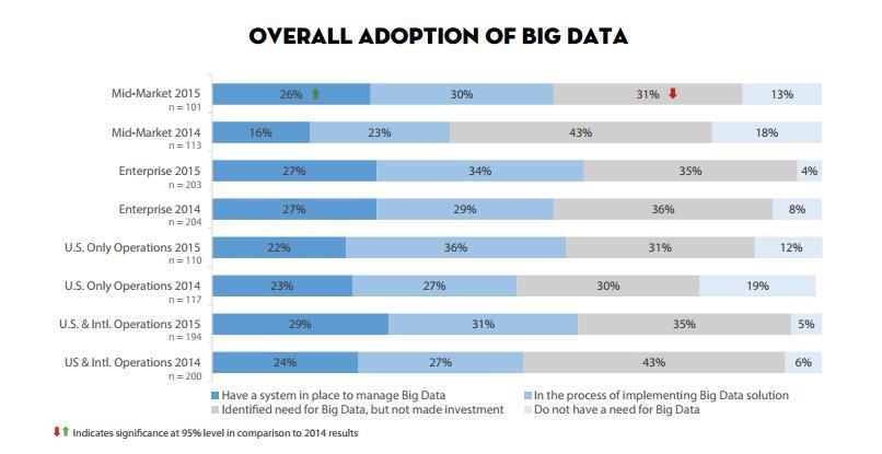 adoption-big-data