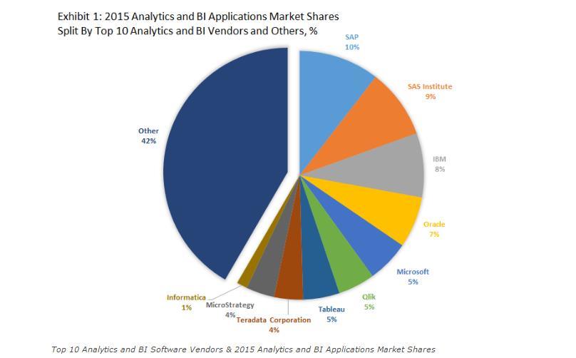 applications-bi