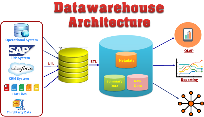 data mining warehouse