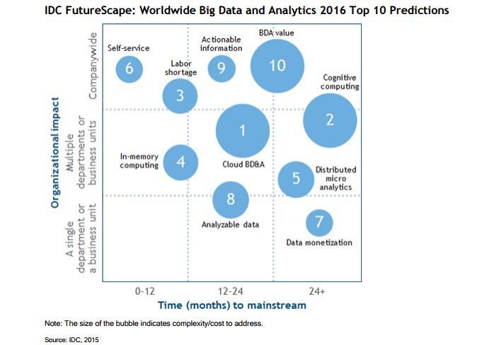 depenses-big-data