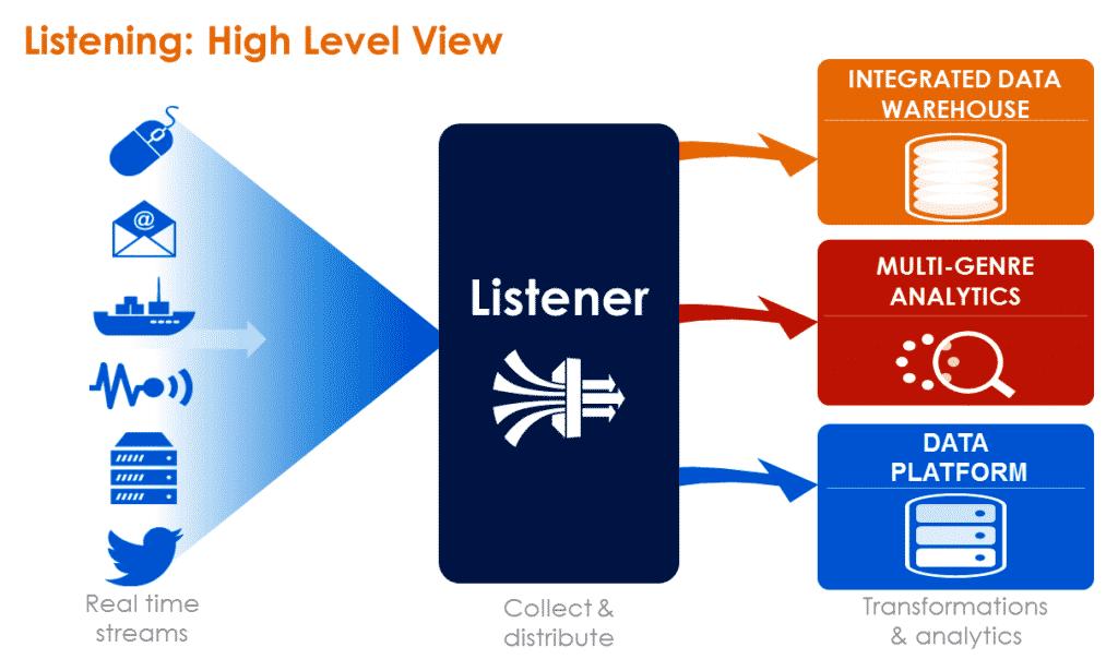 teradata-listener