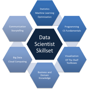 competences-data-scientist