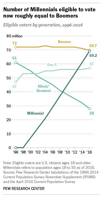 generation y campagne