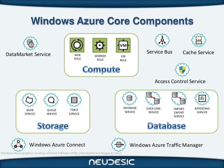 azure-core-services