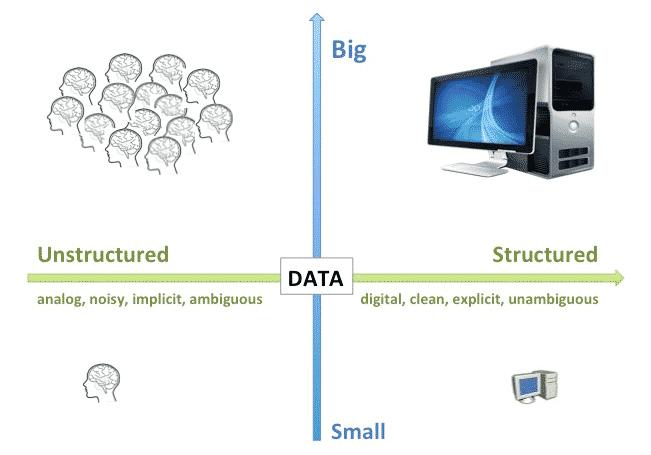 intelligence collective données structurées