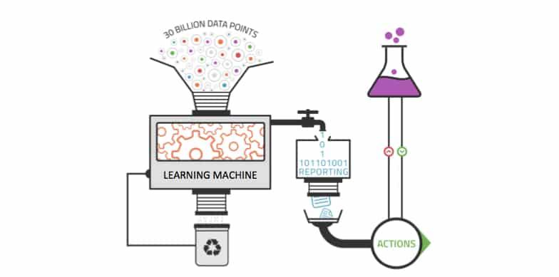 machine learning fonctionnement