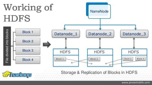 Hdfs   D U00e9finition  Avantages Et Inconv U00e9nients Du Syst U00e8me Apache Hadoop