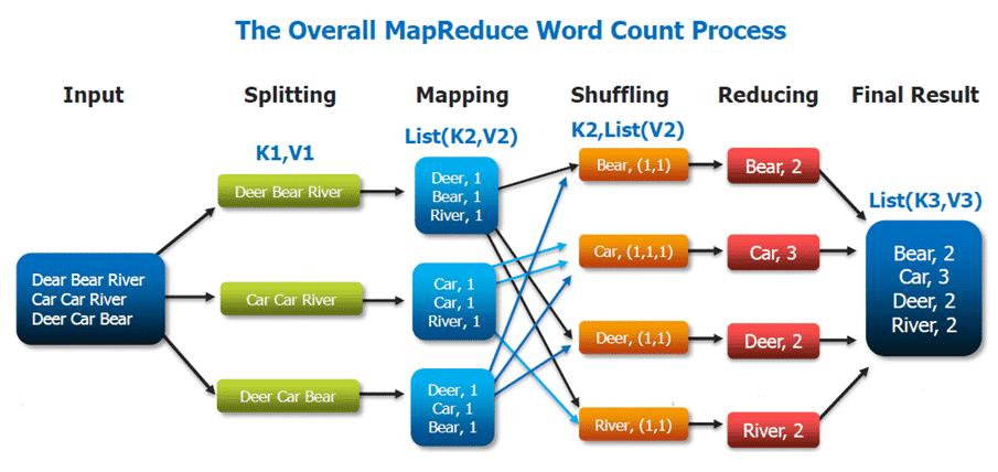 mapreduce schema fonctionnement