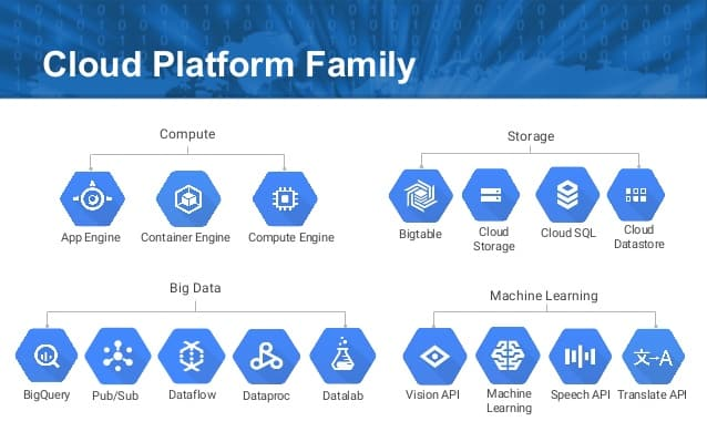 google cloud platform famille