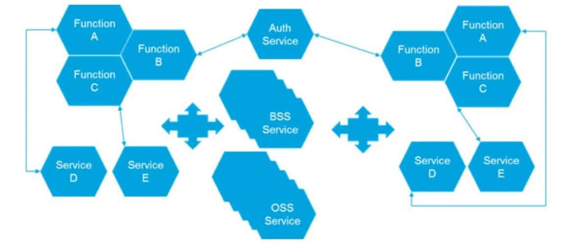cloud native microservices