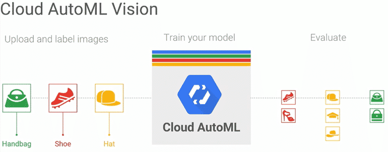 google cloud automl fonctionnement