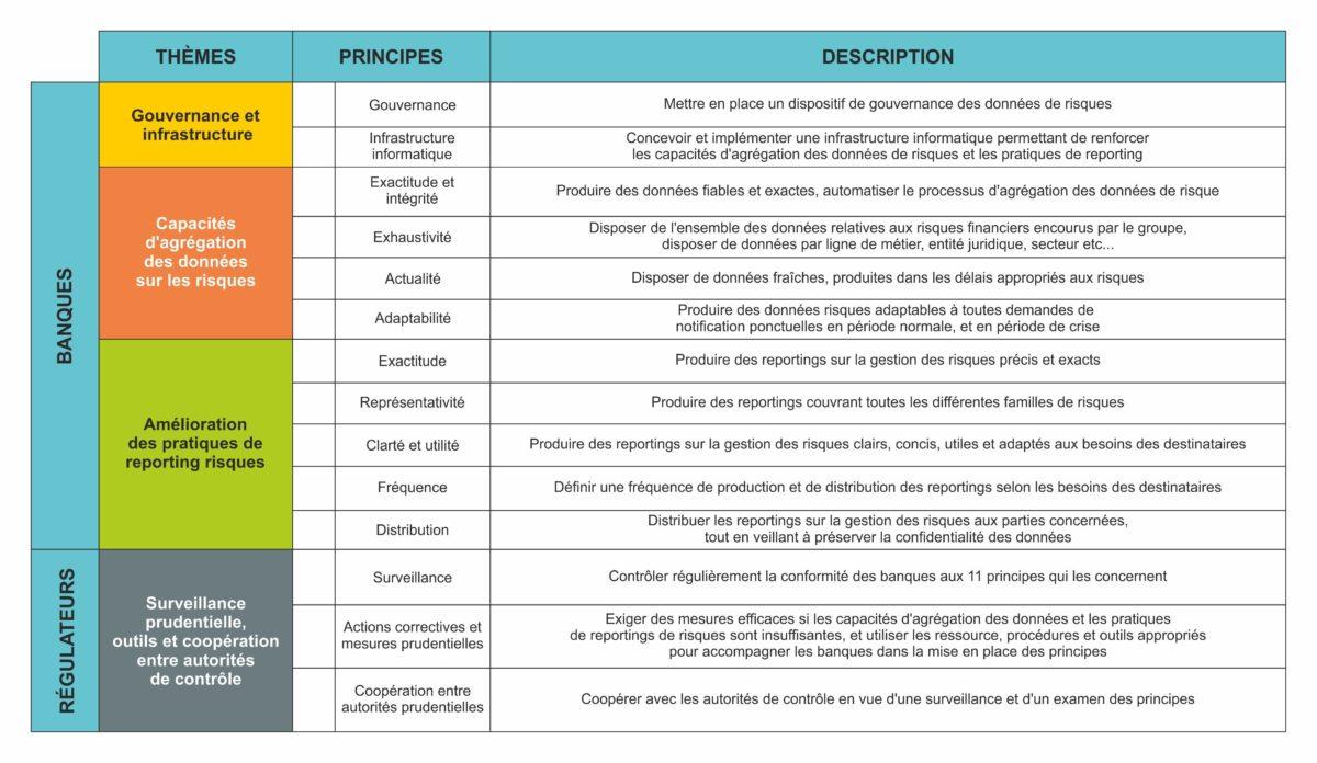 bcbs 239 14 principes