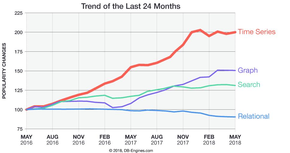popularité tsdb croissance