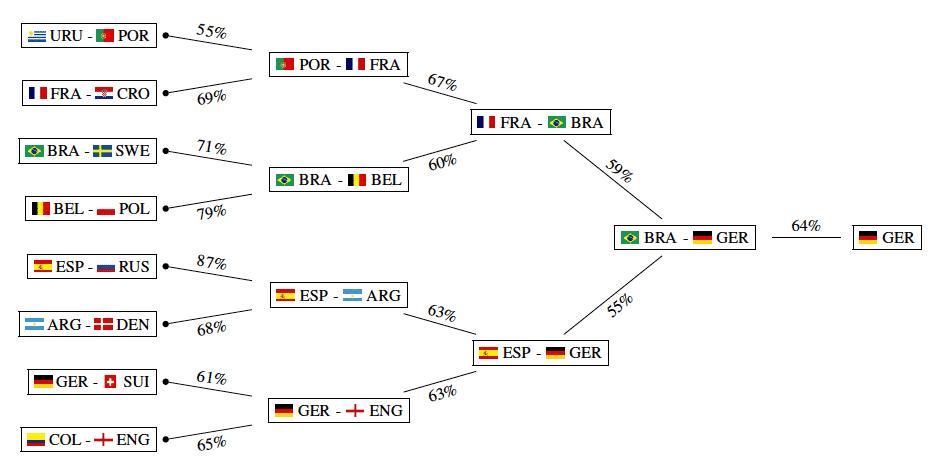 probabilités matchs coupe du monde