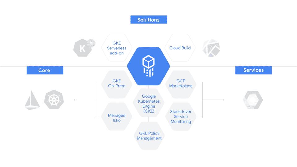 google cloud services platform