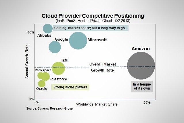 microsoft cloud synergy