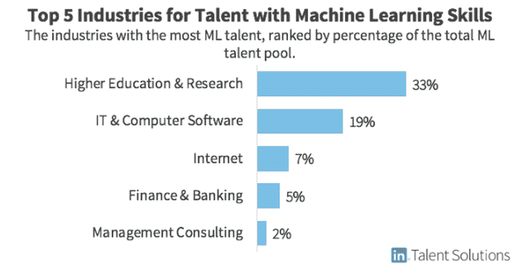 machine learning pro industries