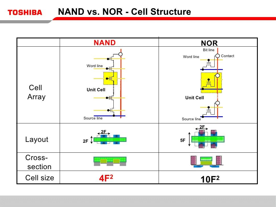 nand vs nor