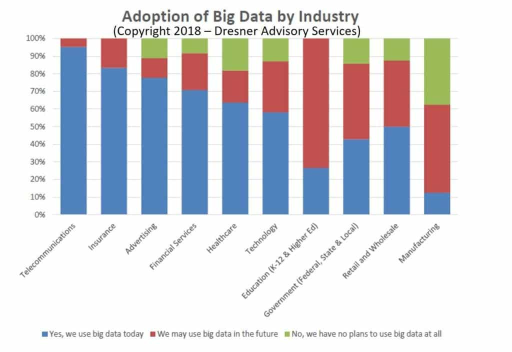 big data industries