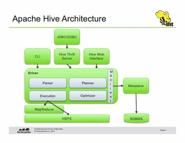 apache hive architecture