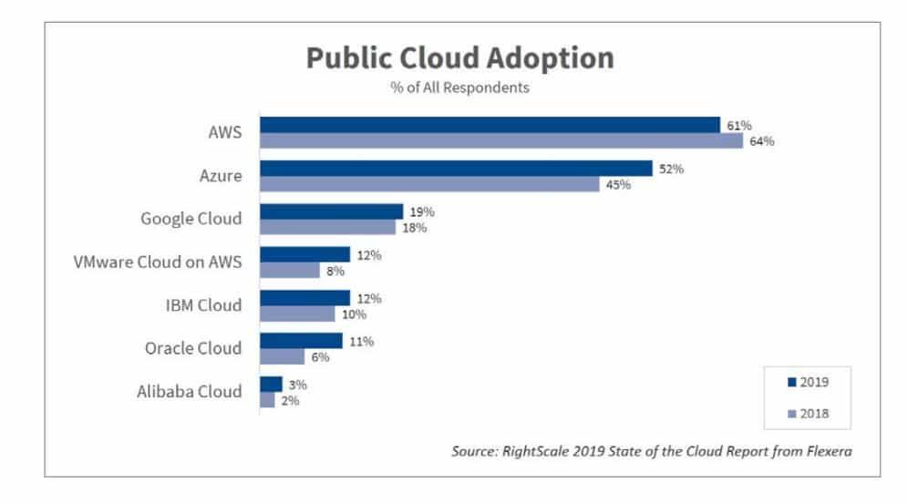 flexera cloud adoption