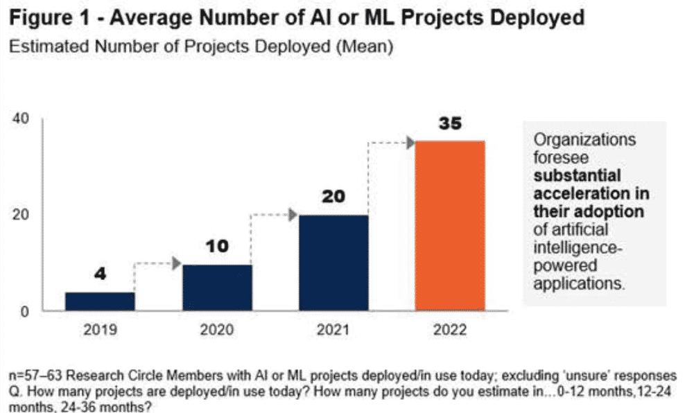 Les déploiements d'IA en entreprise vont doubler d'ici 2020