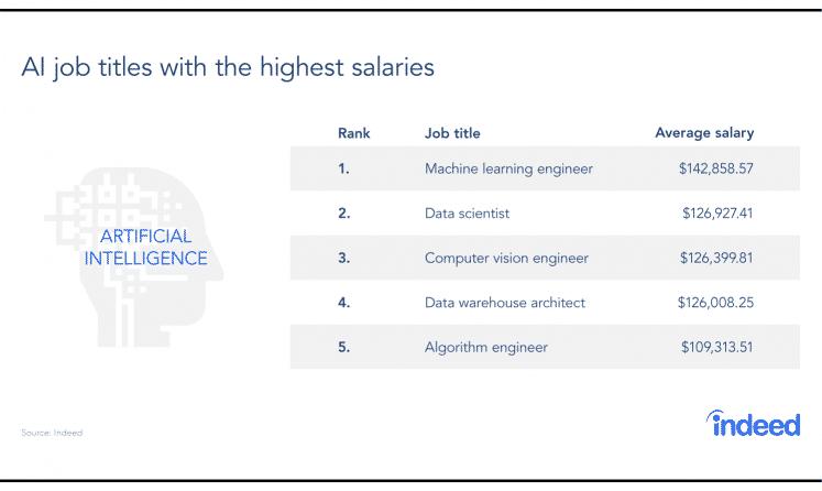 indeed salaires IA