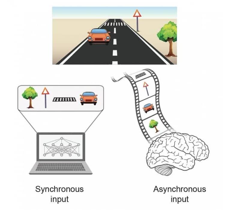 ia synchrone asynchrone