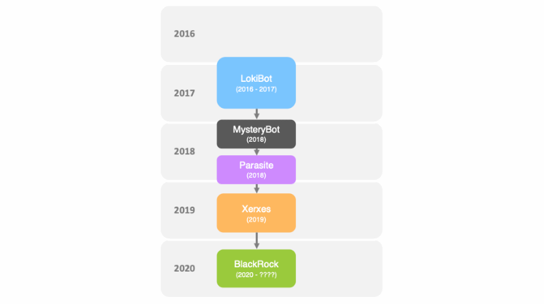 blackrock chronologie