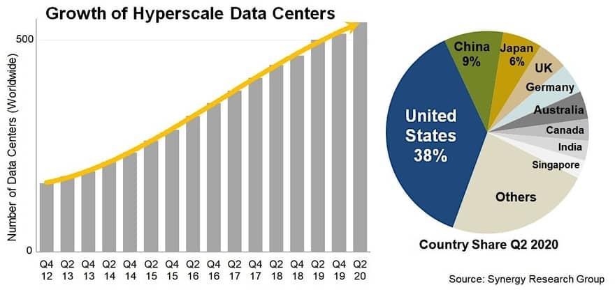 étude data center hyperscale synergy