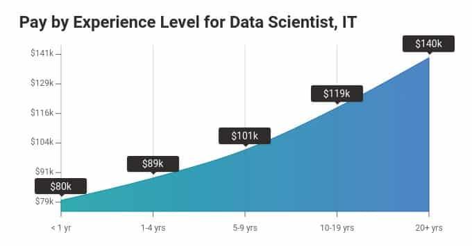 salaire data scientist expérience